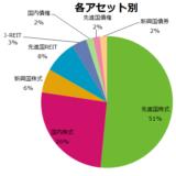 各資産別ポートフォリオ。米国と日本で75%を締めている。
