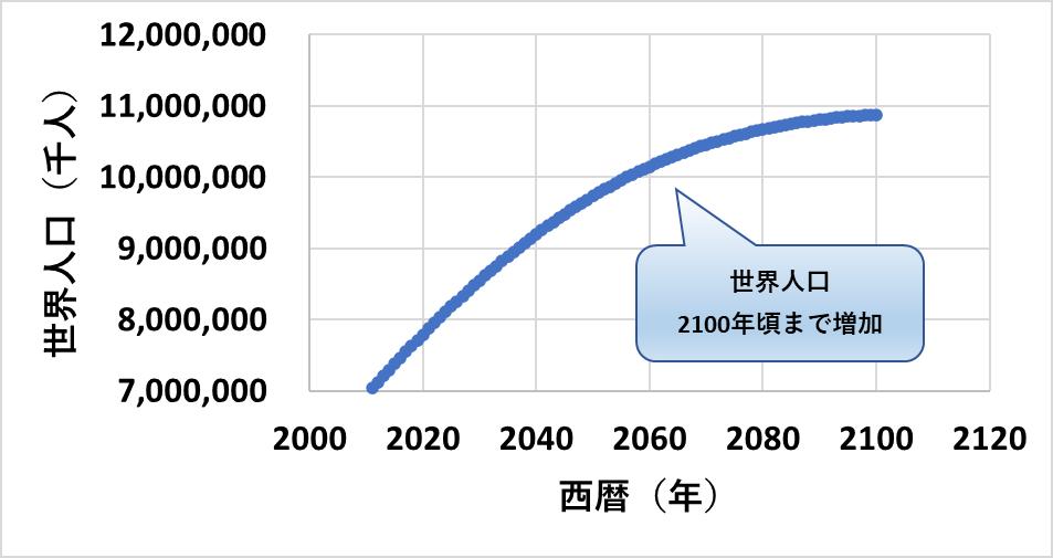 世界人口は2100年頃まで増え続けます