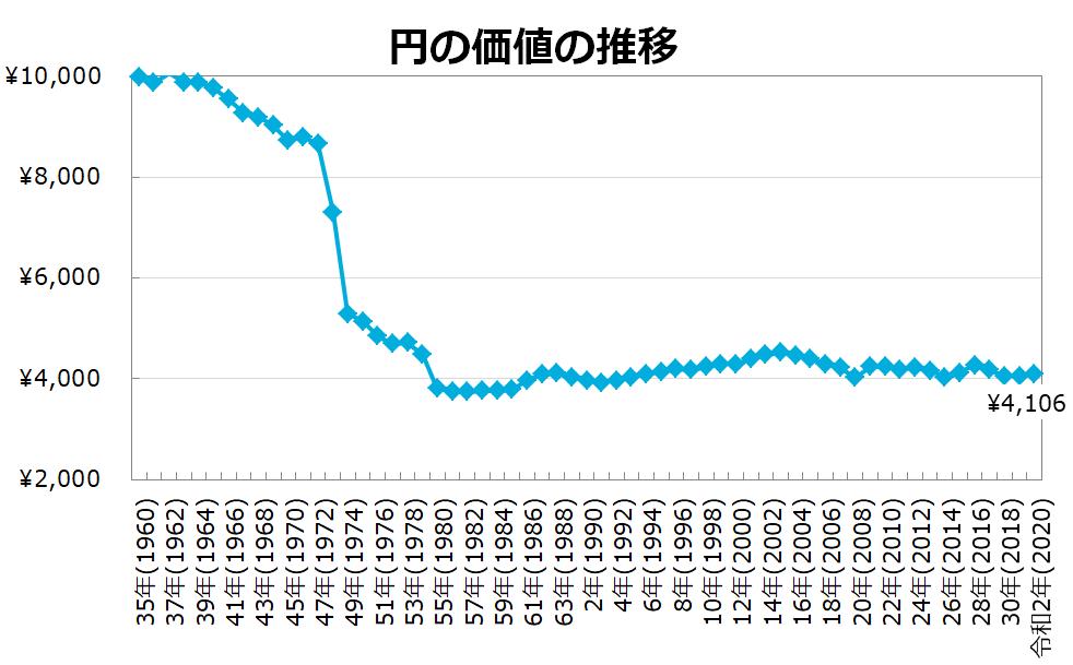 1970年代から急速に円の価値が下がり、その後横ばい。