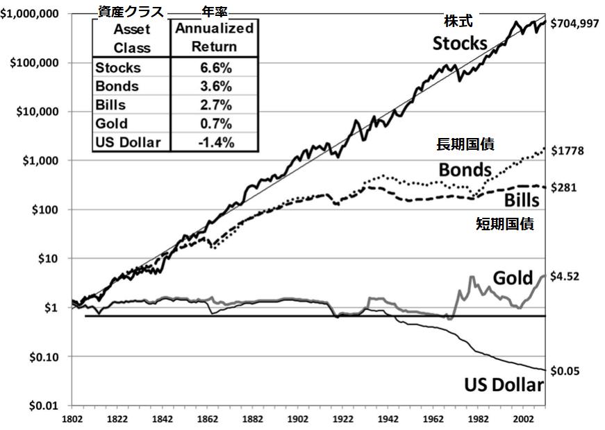 株式が各資産のなかで最も増加しており、年率6.6%である。