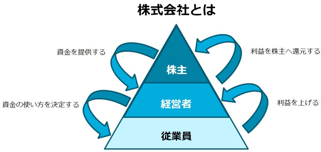 株主と経営者と従業員の関係性。株主が頂点である。