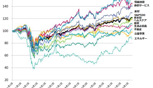【出遅れセクターはどこ?】コロナショック後セクター別米国株 株価推移