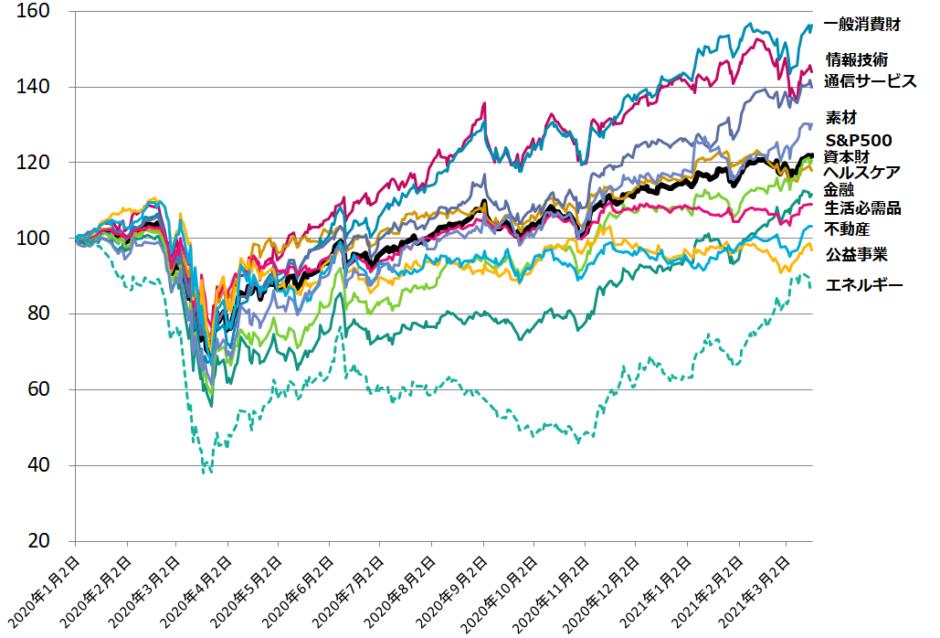 2020年1月以降のセクター別米国株推移