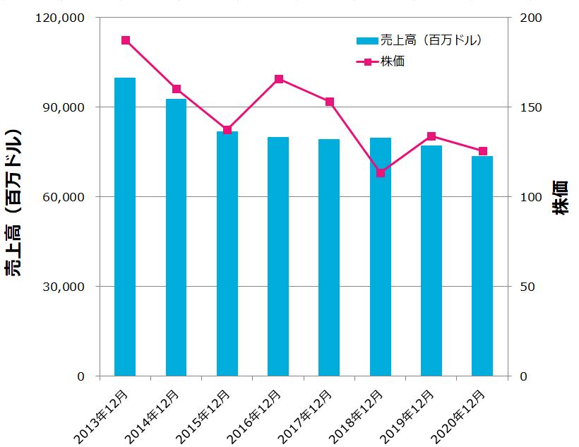 IBMの売上高の減少に伴い、株価も下落している。