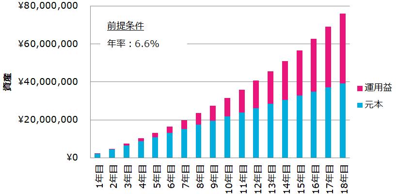 7500万へ増やすには、18年かけて約4,000万円の元本が必要。