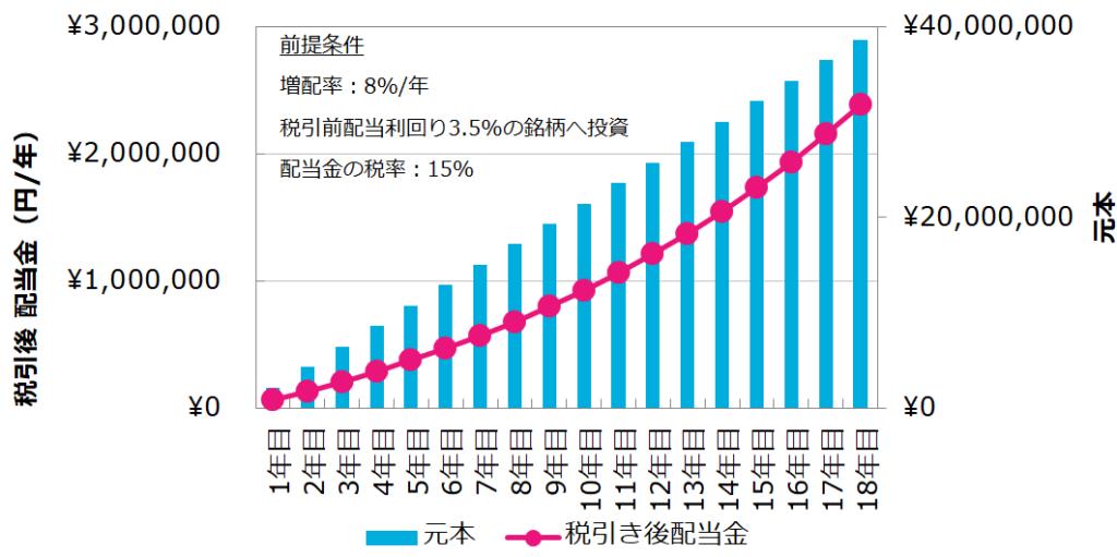 配当利回り3.5%の株へ18年間積立投資