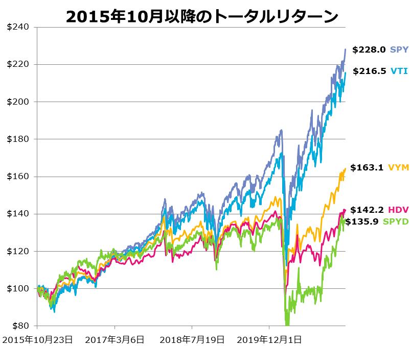 2015年10月以降の主要ETFのトータルリターン