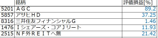 2021年05月時点の日本株のPF