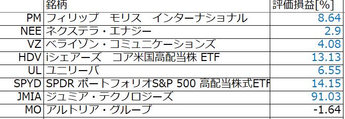 2021年5月時点の米国株ポートフォリオ