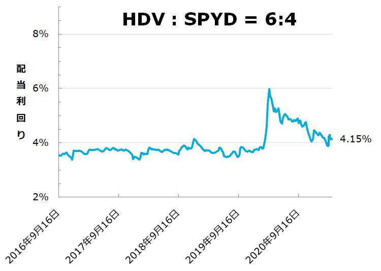 HDV:SPYD=6:4の際の配当利回り推移。