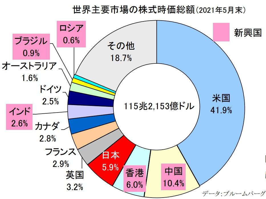 米国市場は日本の7倍で世界1位。