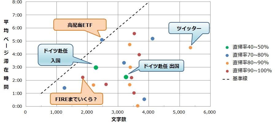 滞在時間と文字数と直帰率の関係。文字数が多いから、もしくは滞在時間が長いから直帰率が高いわけではなさそう。