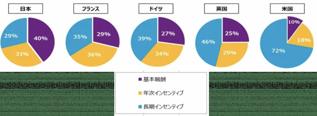 日本のCEOの固定報酬は40%、一方で米国は10%に留まっている。これは米国の方が、より良い経営を行おうとするインセンティブが働きやすい。
