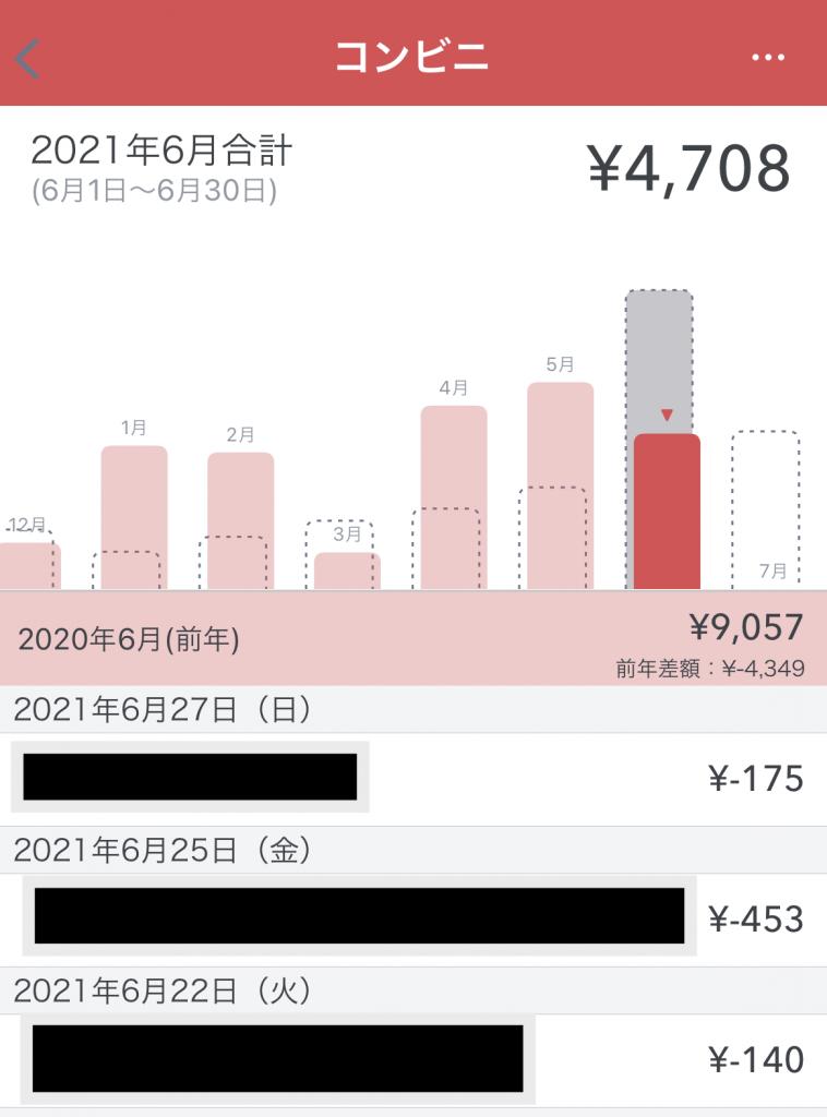 プレミアム会員機能により、各費目の前年比較ができる。
