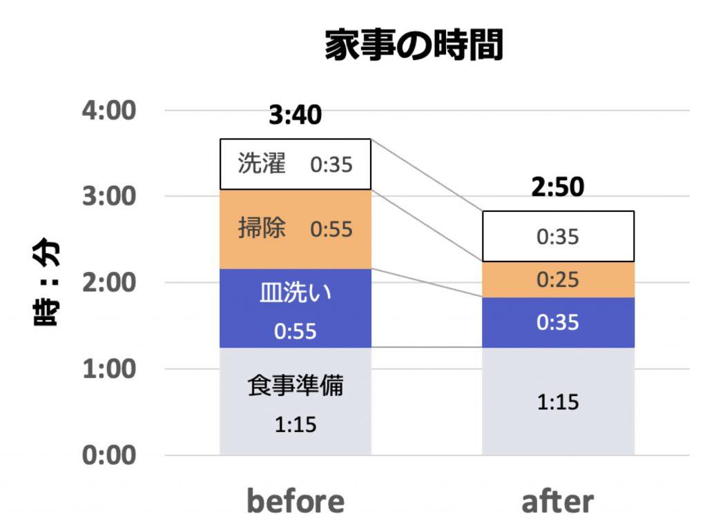 食洗機とルンバにより、家事の時間が50分の短縮に成功。