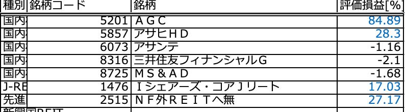2021年6月時点の日本株とREIT-ETF