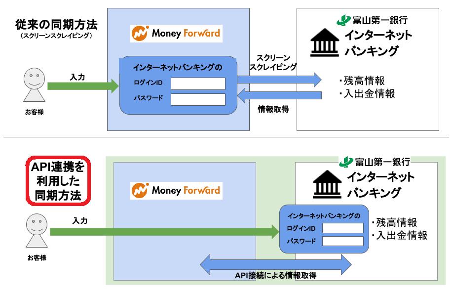 スクリーン・スクレイピングと違い、API接続するは家計簿アプリに銀行のIDとPWを保存することなく銀行の利用明細と連携することができる。