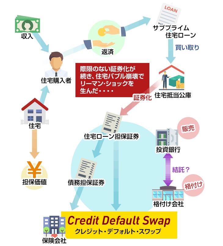 銀行が持つ住宅ローンの債券が住宅抵当公庫が買い取り、それが市場に販売、さらにその元本を保証するCDSが登場。複雑なお金の流れとなりました。